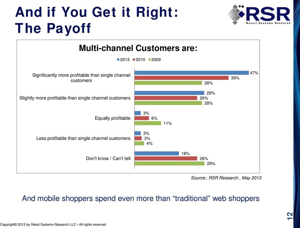 Less profitable than single channel customers 3% 3% 4% Don't know / Can't tell 18% 26% 29% Source:, RSR Research, May 2013 And