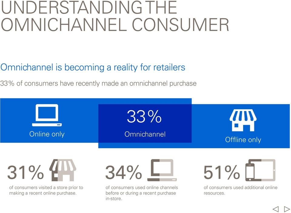 34% 51% of consumers visited a store prior to making a recent online purchase.