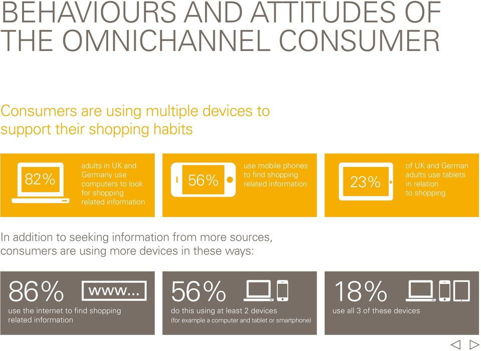 in relation to shopping In addition to seeking information from more sources, consumers are using more devices in these ways: 86% www.