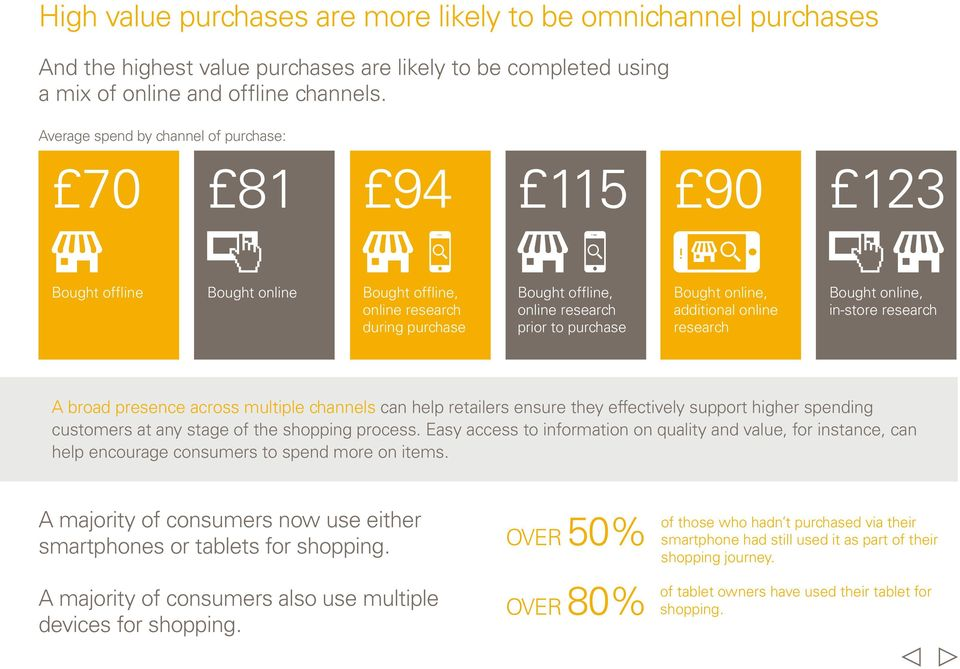 additional online research Bought online, in-store research A broad presence across multiple channels can help retailers ensure they effectively support higher spending customers at any stage of the