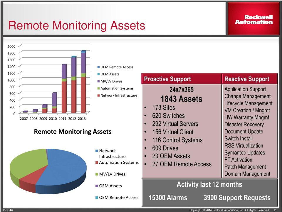 Drives Automation Systems Network Infrastructure Remote Monitoring Assets