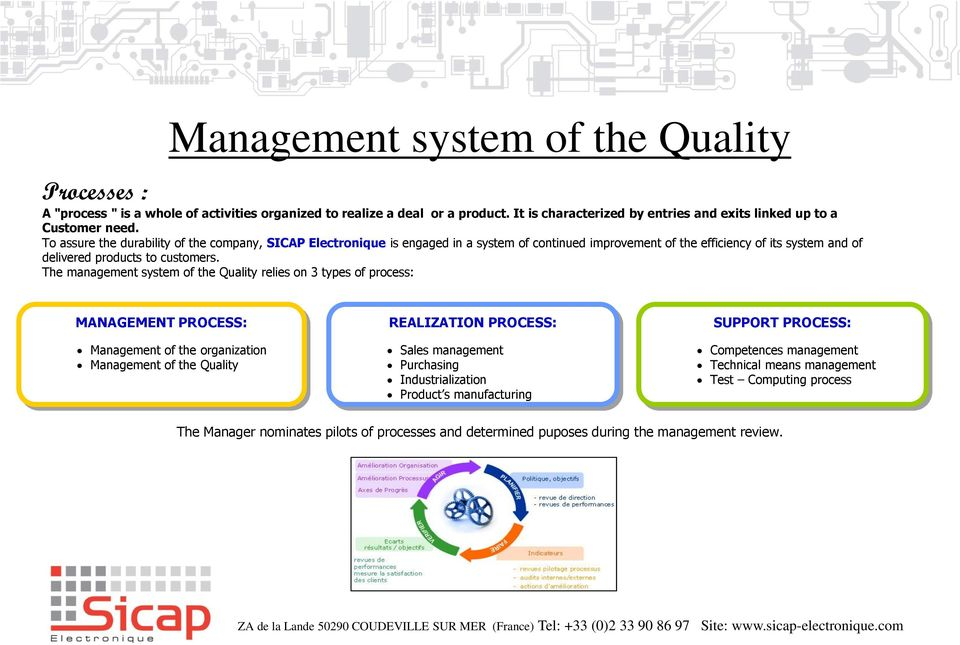 The management system of the Quality relies on 3 types of process: MANAGEMENT PROCESS: Management of the organization Management of the Quality REALIZATION PROCESS: Sales management Purchasing