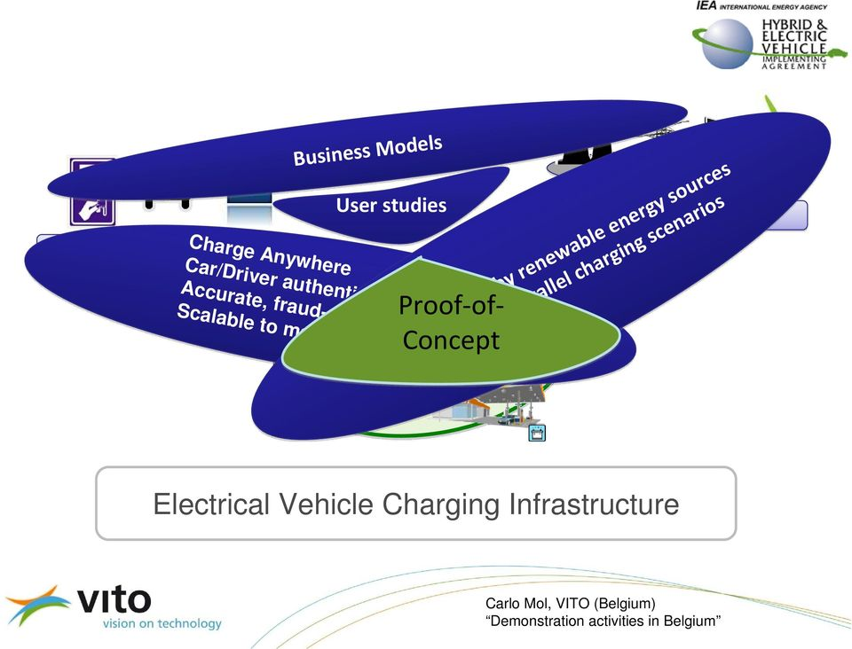 Vehicle Services User studies Smart Power Grid Charge Anywhere Proof-of- Concept Home Car/Driver authentication