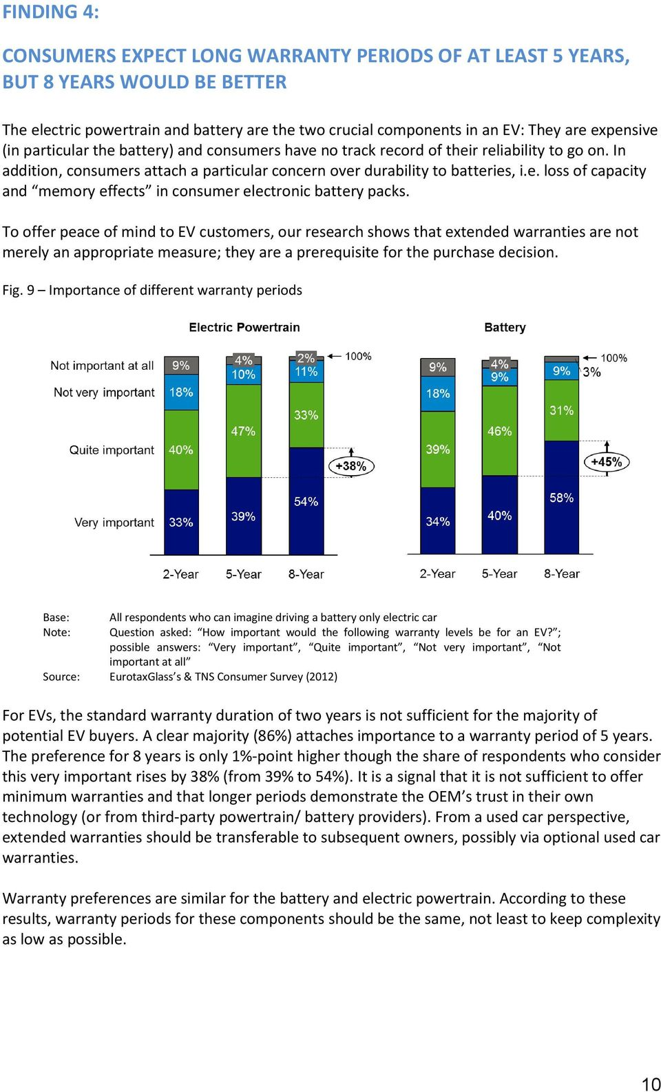 To offer peace of mind to EV customers, our research shows that extended warranties are not merely an appropriate measure; they are a prerequisite for the purchase decision. Fig.