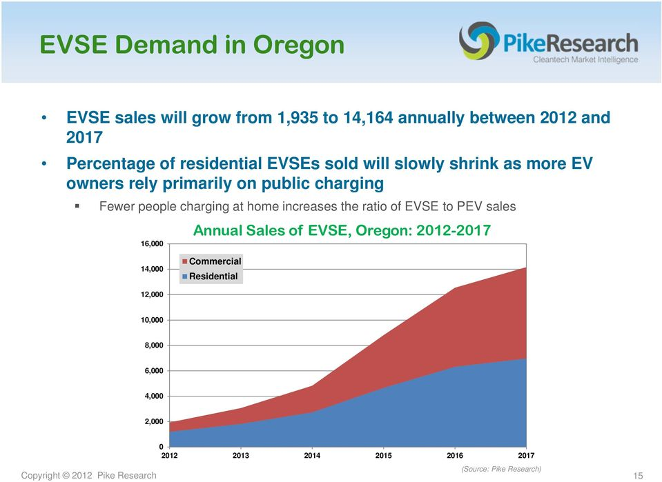 home increases the ratio of EVSE to PEV sales 16,000 Annual Sales of EVSE, Oregon: 2012-2017 14,000 Commercial