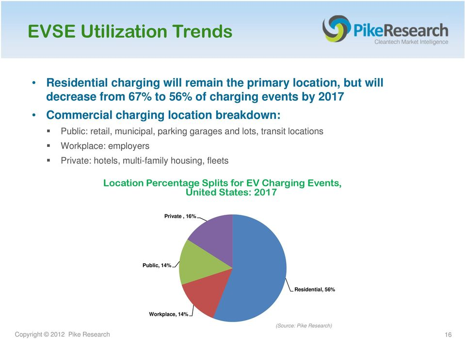 Workplace: employers Private: hotels, multi-family housing, fleets Location Percentage Splits for EV Charging Events, United
