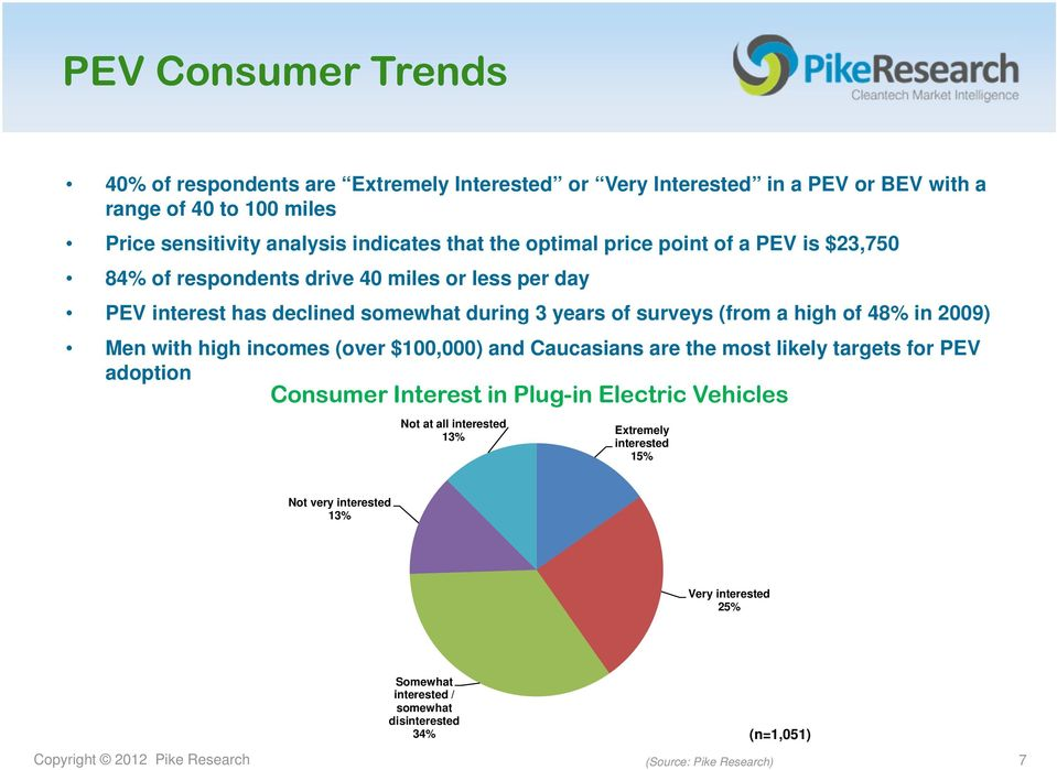 2009) Men with high incomes (over $100,000) and Caucasians are the most likely targets for PEV adoption Consumer Interest in Plug-in Electric Vehicles Not at all interested 13%