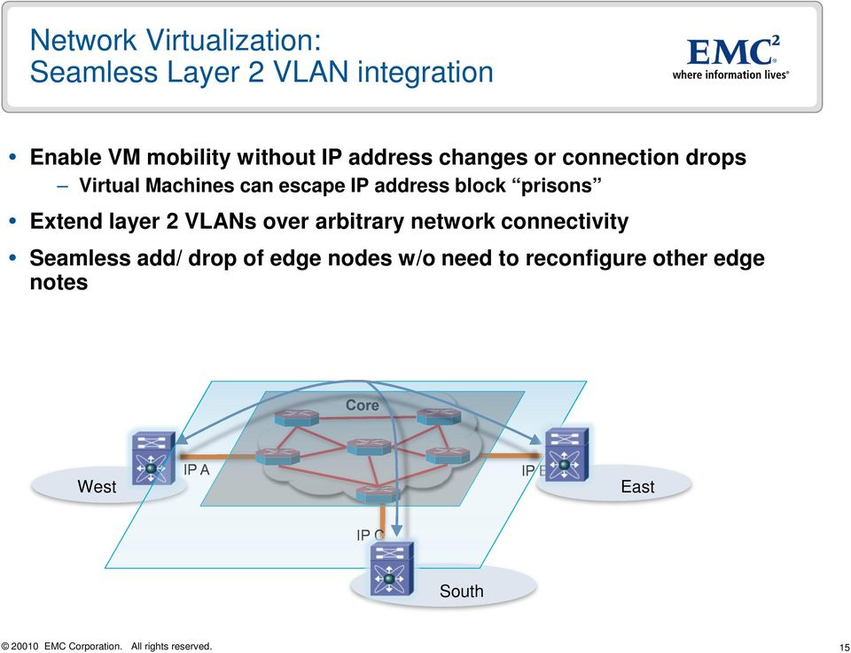 prisons Extend layer 2 VLANs over arbitrary network connectivity Seamless add/ drop of