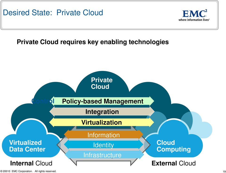 Internal Cloud Policy-based Management Integration Virtualization