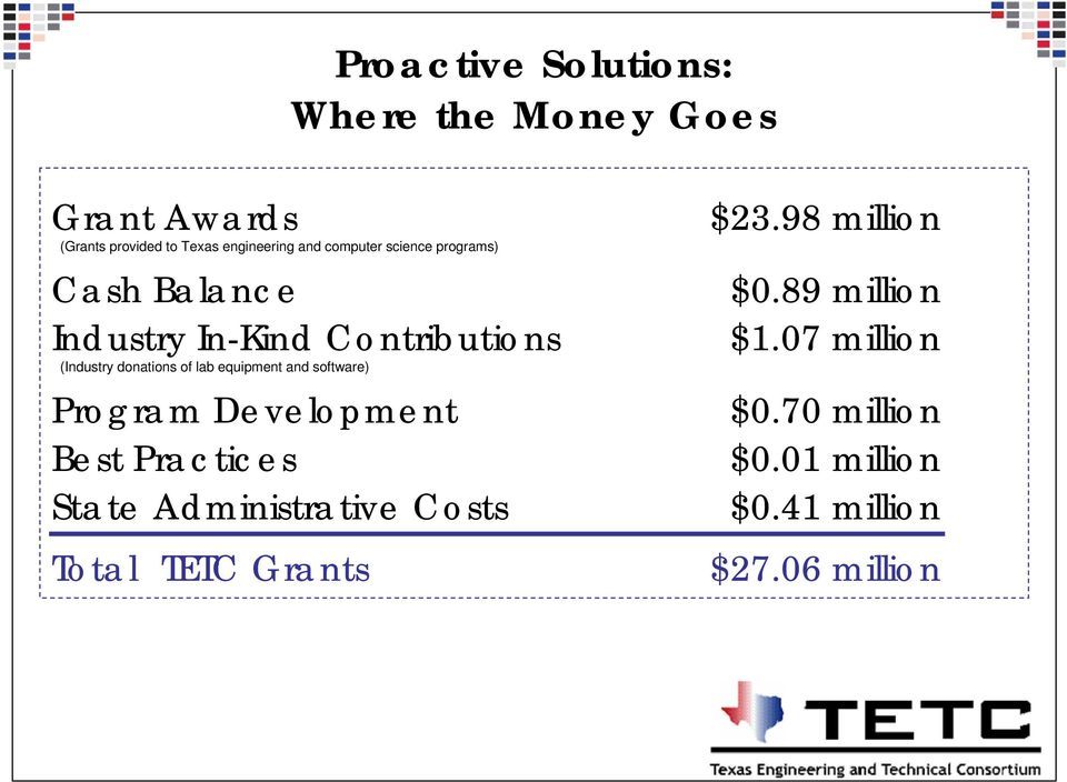 equipment and software) Program Development Best Practices State Administrative Costs Total TETC