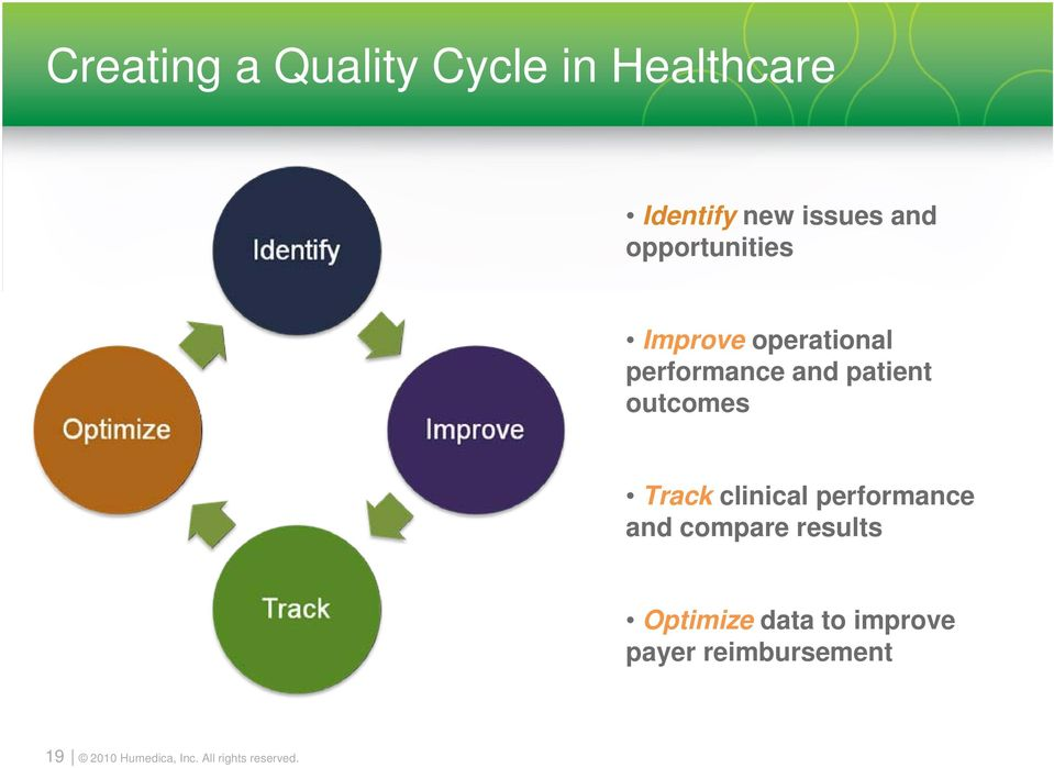 performance and patient outcomes Track clinical