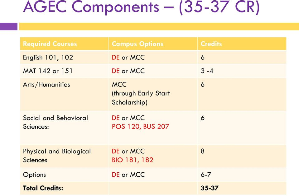 Sciences: MCC (through Early Start Scholarship) DE or MCC POS 120, BUS 207 6 6