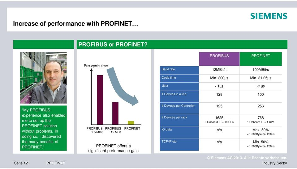 In doing so, I discovered the many benefits of. PROFIBUS 1.