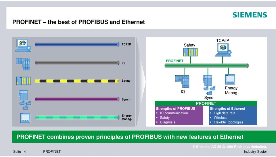 IO Strengths of PROFIBUS IO communication Safety Diagnosis Sync  Strengths