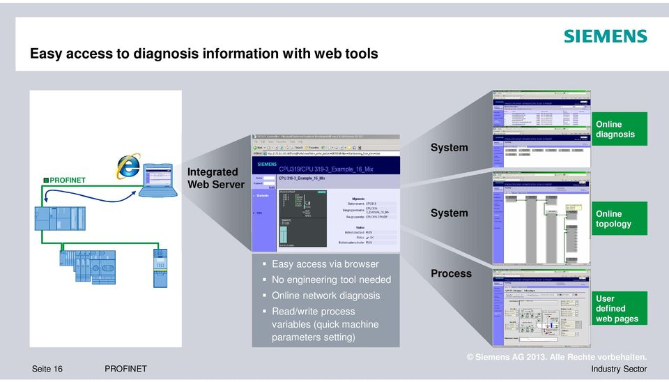browser No engineering tool needed Online network diagnosis Read/write