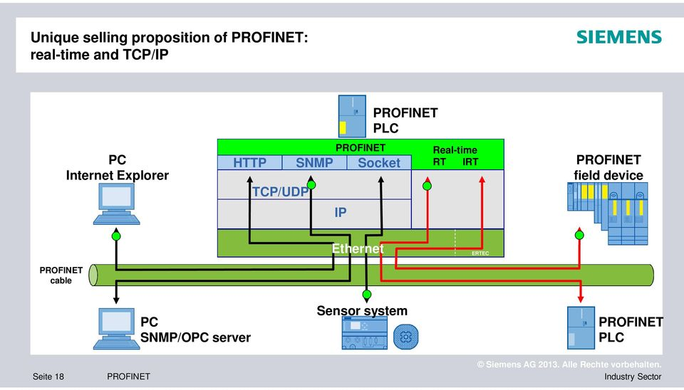 TCP/UDP IP PLC Real-time RT IRT field device