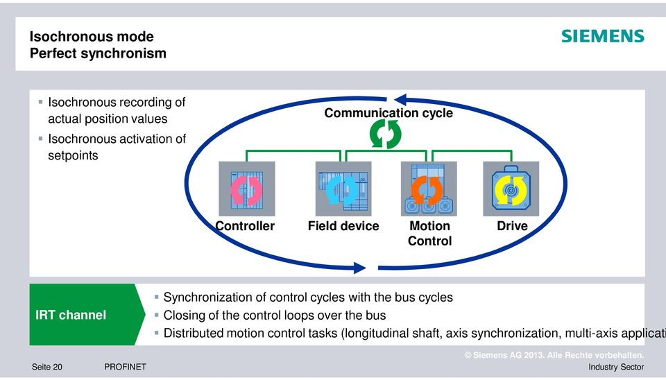 Synchronization of control cycles with the bus cycles Closing of the control loops over the bus