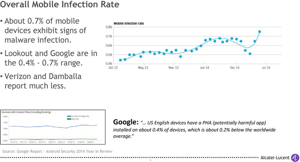 Google: US English devices have a PHA (potentially harmful app) installed on about 0.