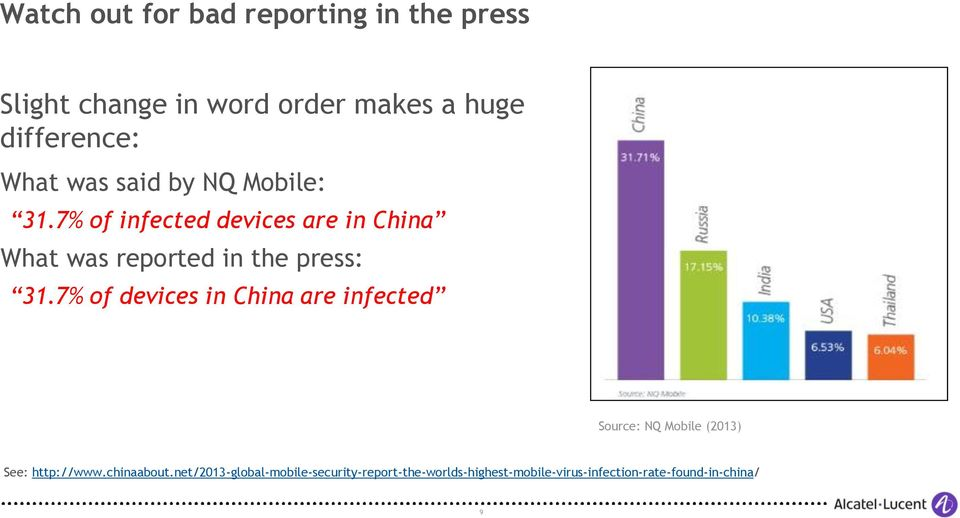 7% of infected devices are in China What was reported in the press: 31.