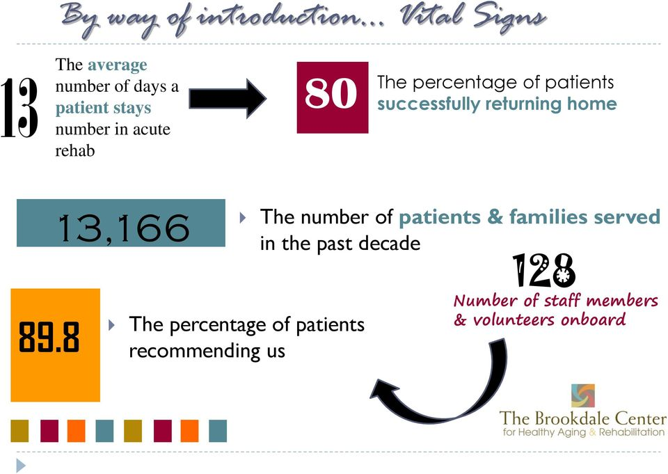 8 13,166 The percentage of patients recommending us The number of patients