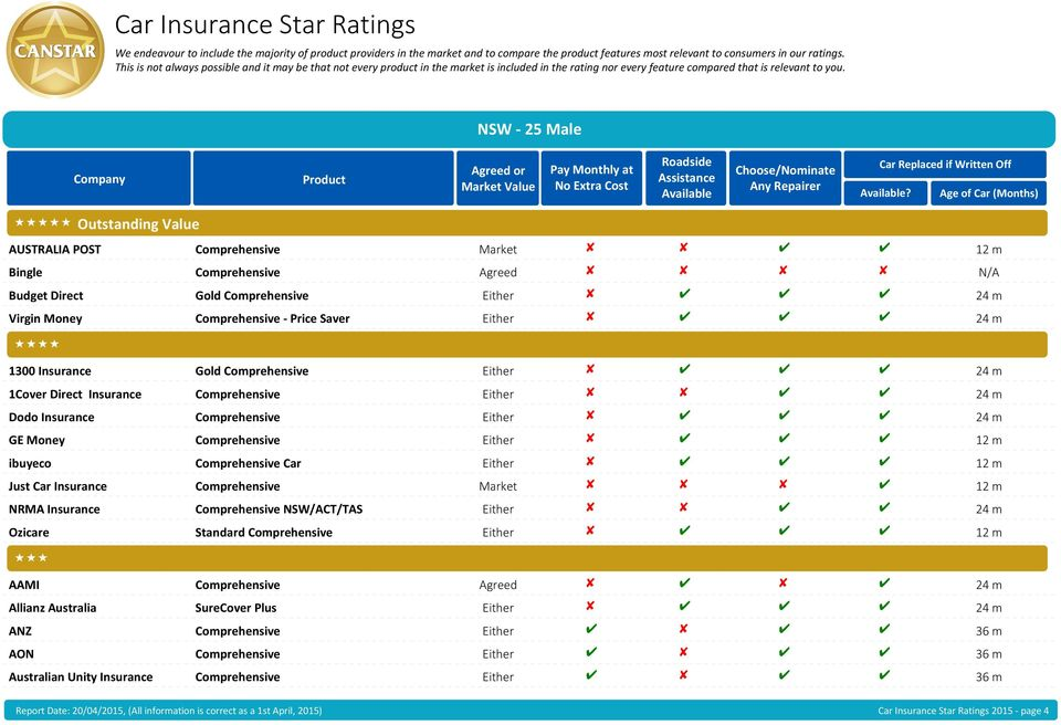 Insurance Gold Comprehensive Either 24 m 1Cover Direct Insurance Comprehensive Either 24 m Dodo Insurance Comprehensive Either 24 m GE Money Comprehensive Either 12 m ibuyeco Comprehensive Car