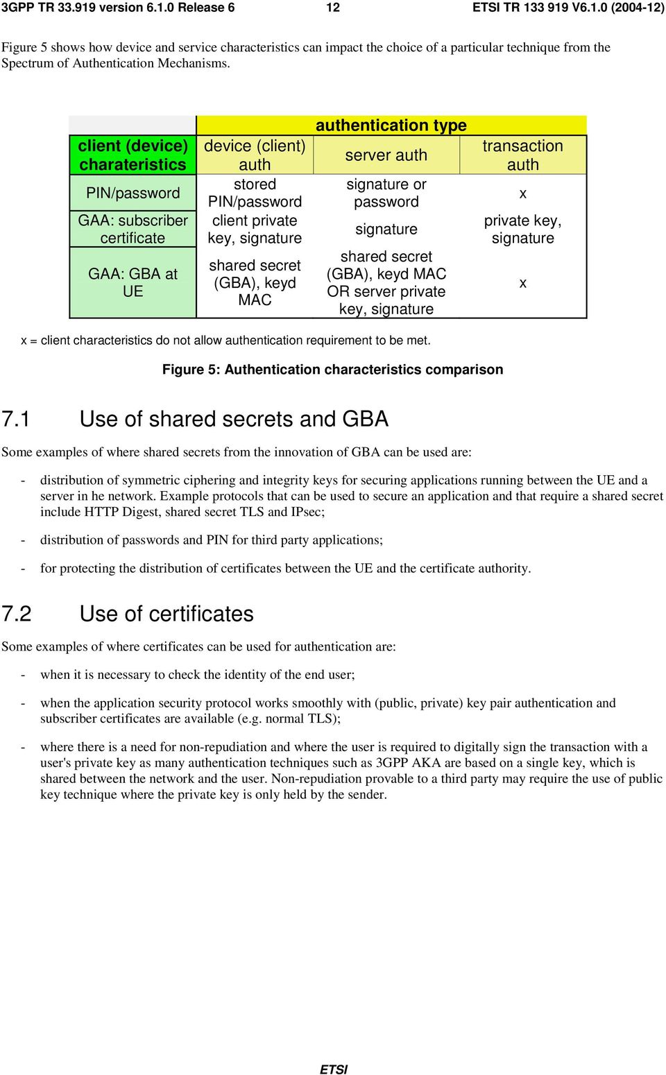 authentication type server auth signature or password signature shared secret (GBA), keyd MAC OR server private key, signature transaction auth x private key, signature x x = client characteristics