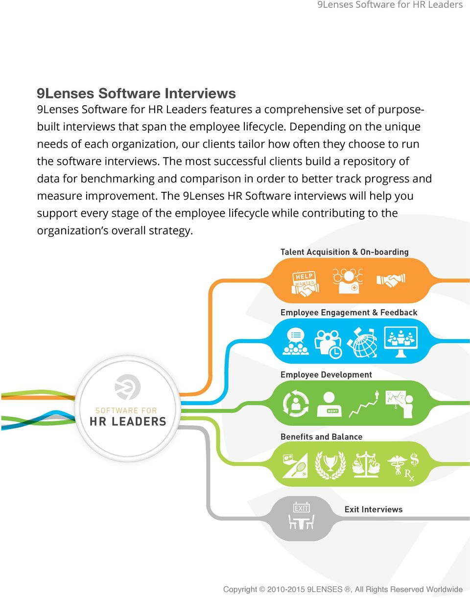 Depending on the unique needs of each organization, our clients tailor how often they choose to run the software interviews.