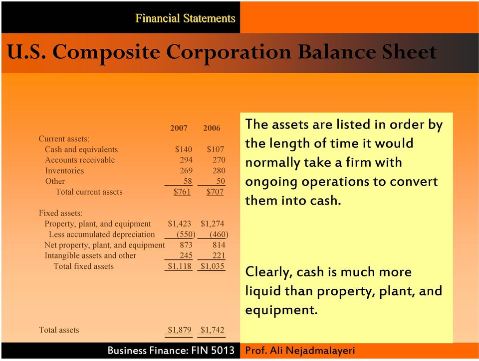 liabilities to convert $486 $455 Total current assets $761 $707 Long-term them into liabilities: cash.