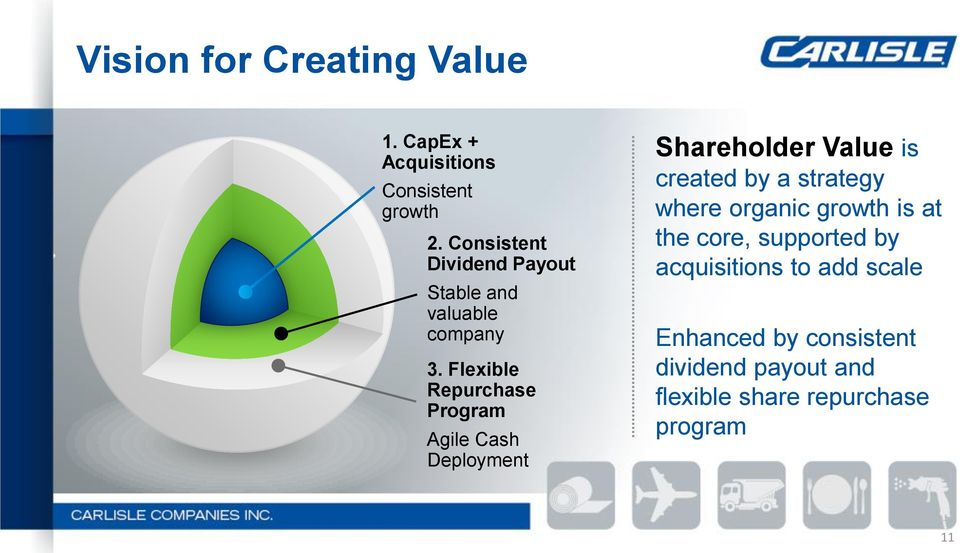 Flexible Repurchase Program Agile Cash Deployment Shareholder Value is created by a strategy