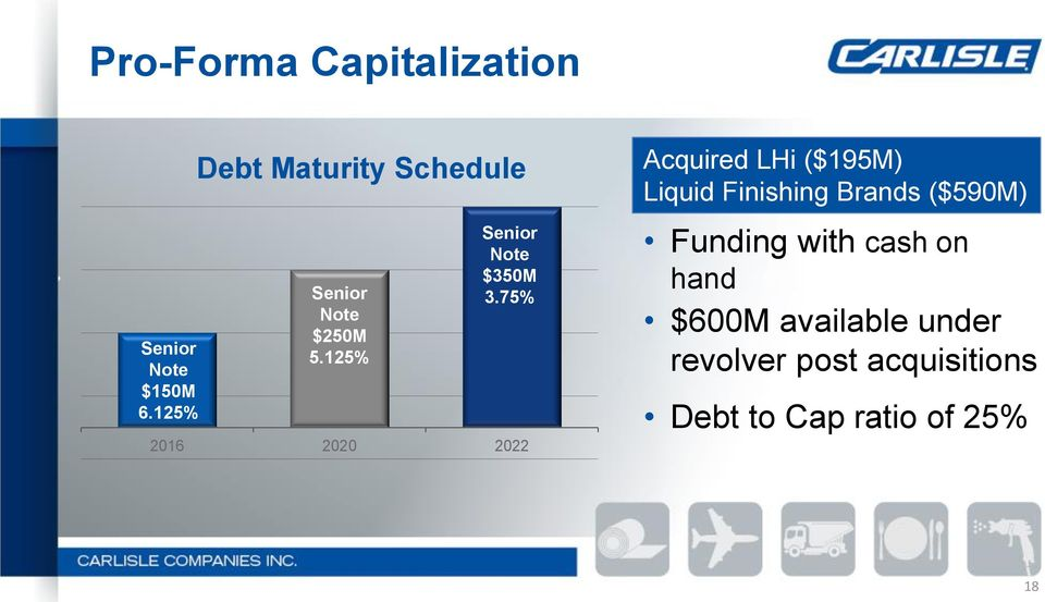75% 206 2020 2022 Acquired LHi ($95M) Liquid Finishing Brands ($590M)