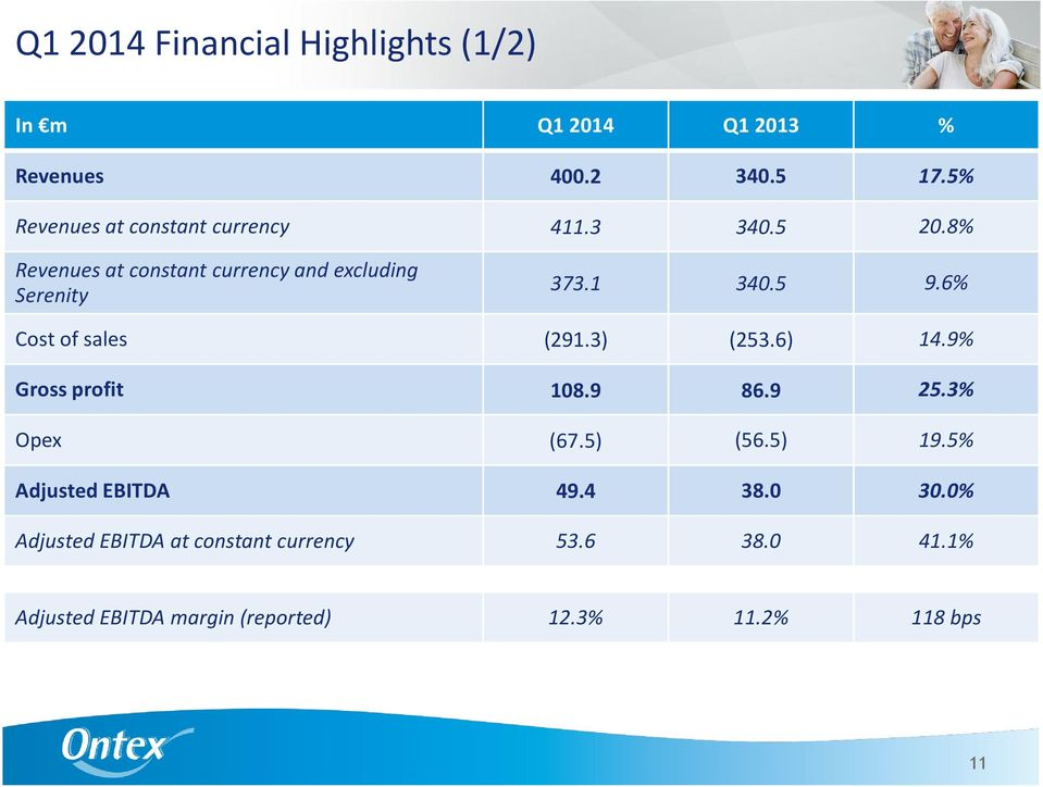 3) (253.6) 14.9% Gross profit 108.9 86.9 25.3% Opex (67.5) (56.5) 19.5% Adjusted EBITDA 49.4 38.0 30.