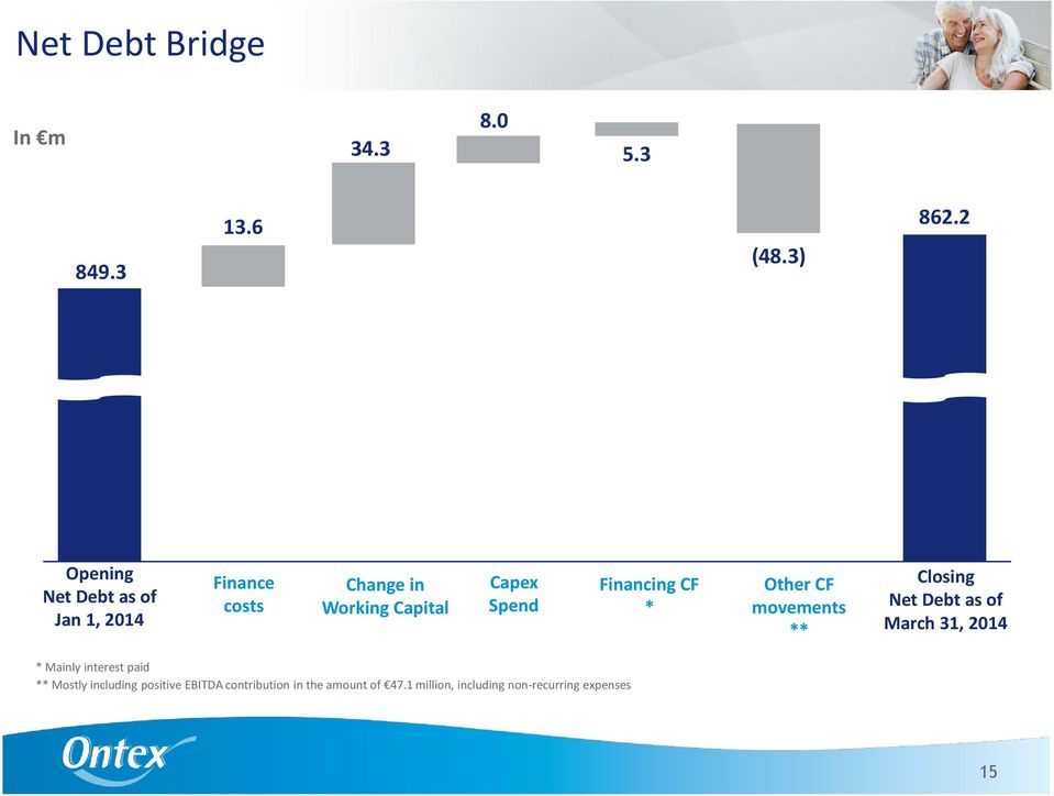 Financing CF * Other CF movements ** Closing Net Debt as of March 31, 2014 * Mainly