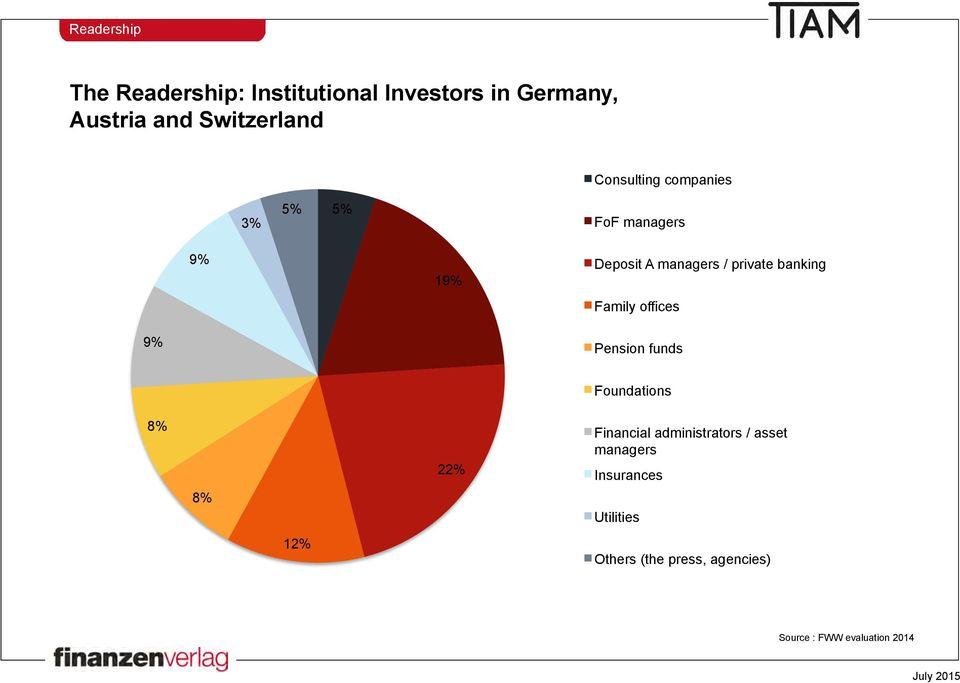 private banking Family offices 9% Pension funds Foundations 8% 22% Financial administrators /