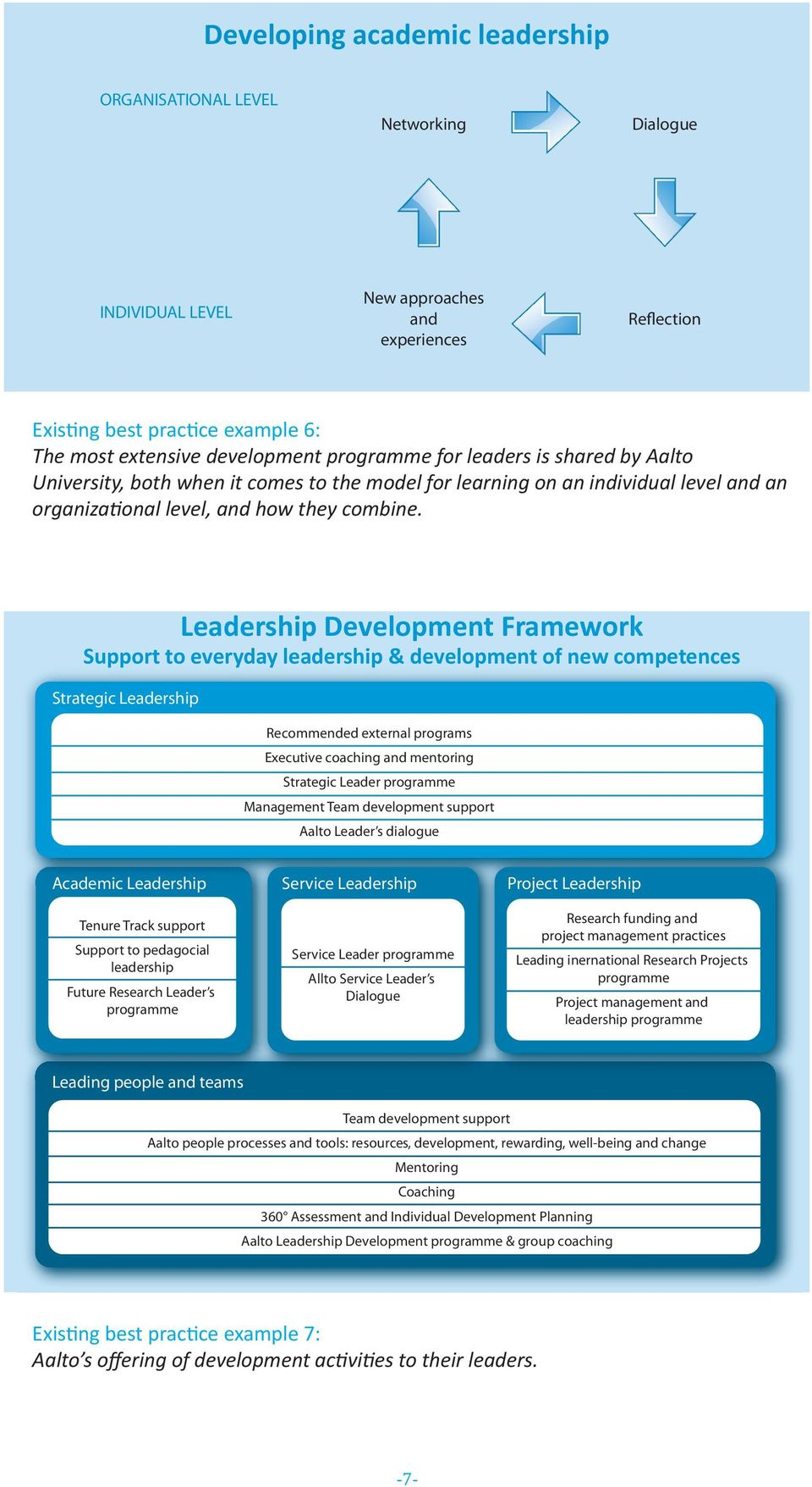 Leadership Development Framework Support to everyday leadership & development of new competences Strategic Leadership Recommended external programs Executive coaching and mentoring Strategic Leader