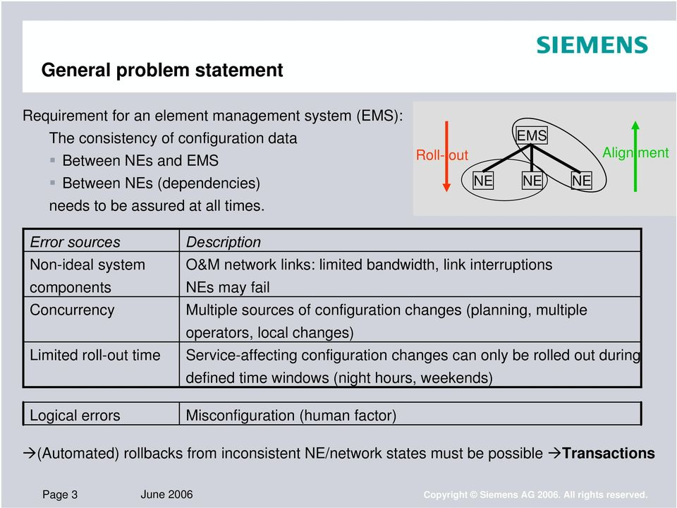 Error sources Non-ideal system components Concurrency Limited roll-out time Logical errors Description O&M network links: limited bandwidth, link interruptions NEs may fail Multiple sources of