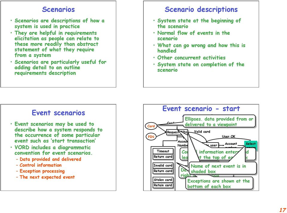 go wrong and how this is handled Other concurrent activities System state on completion of the scenario Event scenarios Event scenarios may be used to describe how a system responds to the occurrence