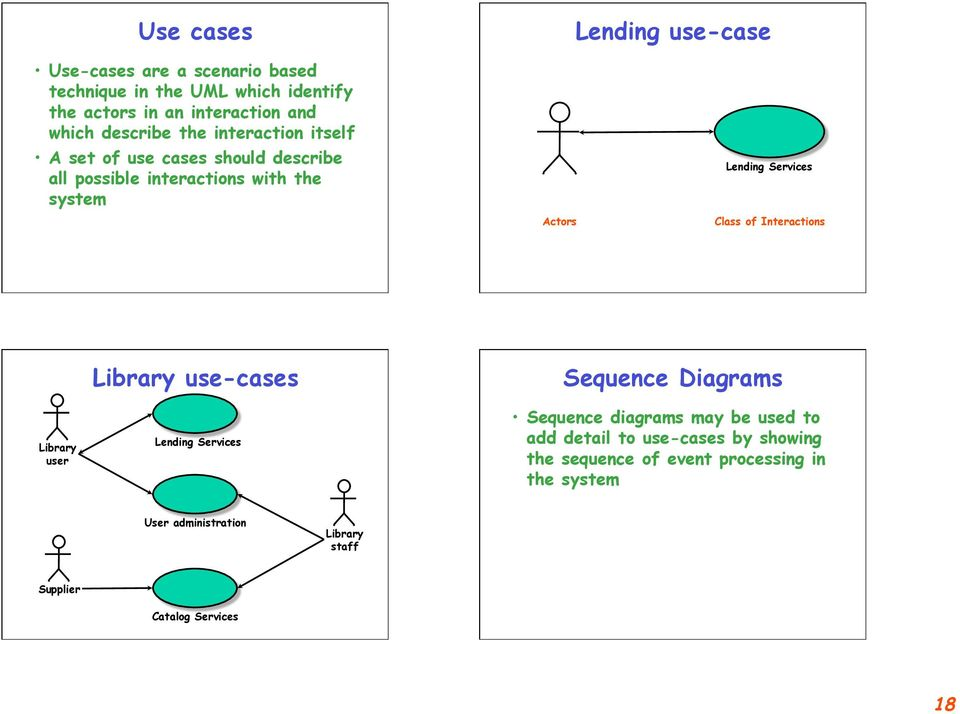 Class of Interactions Library user Library use-cases Lending Services Sequence Diagrams Sequence diagrams may be used to add detail