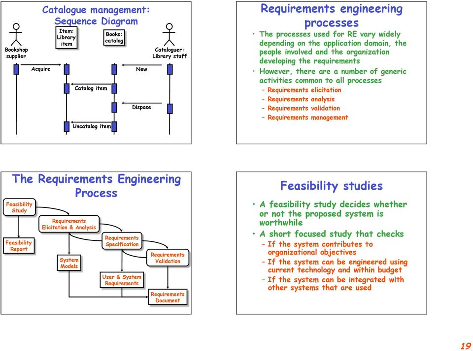processes Requirements elicitation Requirements analysis Requirements validation Requirements management The Requirements Engineering Process Feasibility Study Feasibility Report Requirements