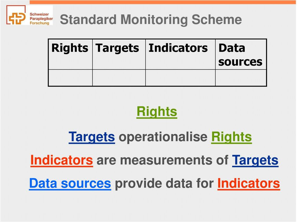 operationalise Rights Indicators are