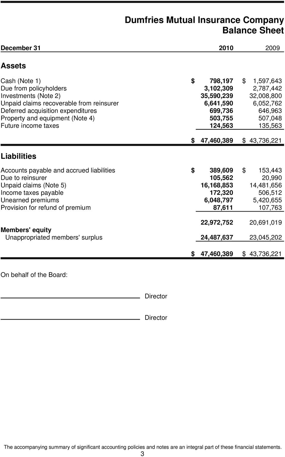 43,736,221 Accounts payable and accrued liabilities $ 389,609 $ 153,443 Due to reinsurer 105,562 20,990 Unpaid claims (Note 5) 16,168,853 14,481,656 Income taxes payable 172,320 506,512 Unearned