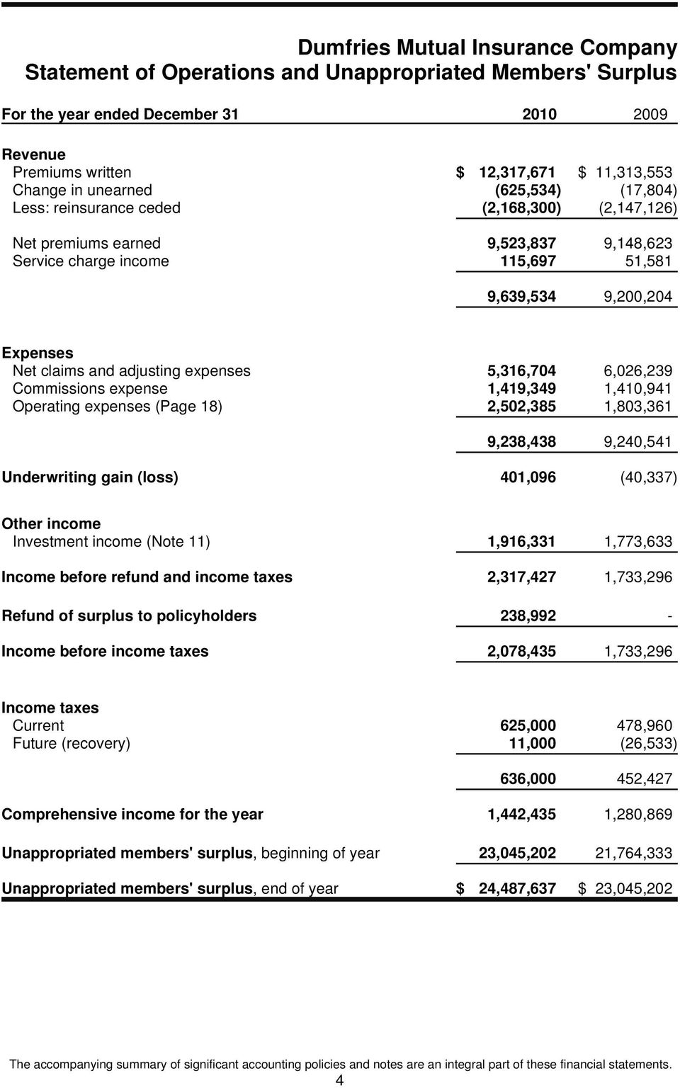 6,026,239 Commissions expense 1,419,349 1,410,941 Operating expenses (Page 18) 2,502,385 1,803,361 9,238,438 9,240,541 Underwriting gain (loss) 401,096 (40,337) Other income Investment income (Note