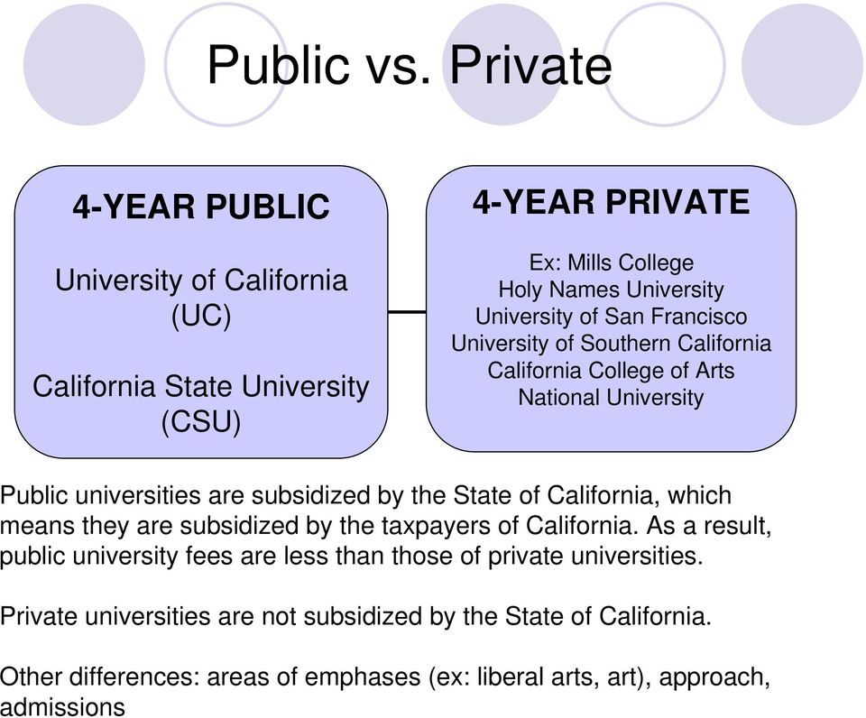 San Francisco University of Southern California California College of Arts National University Public universities are subsidized by the State of
