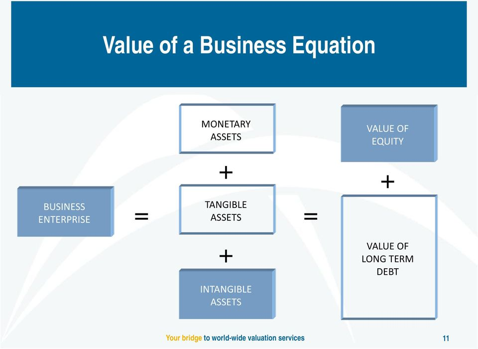 ASSETS = = + INTANGIBLE ASSETS VALUE