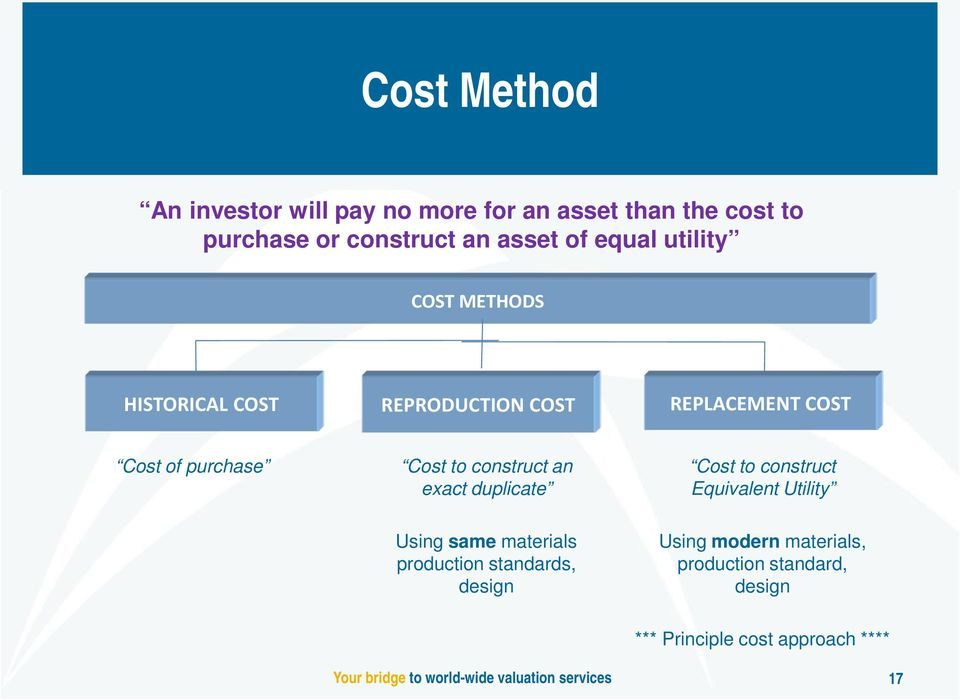 to construct an exact duplicate Cost to construct Equivalent Utility Using same materials production