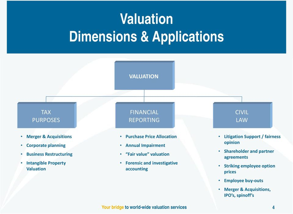 Impairment Fair value valuation Forensic and investigative accounting Litigation Support / fairness opinion