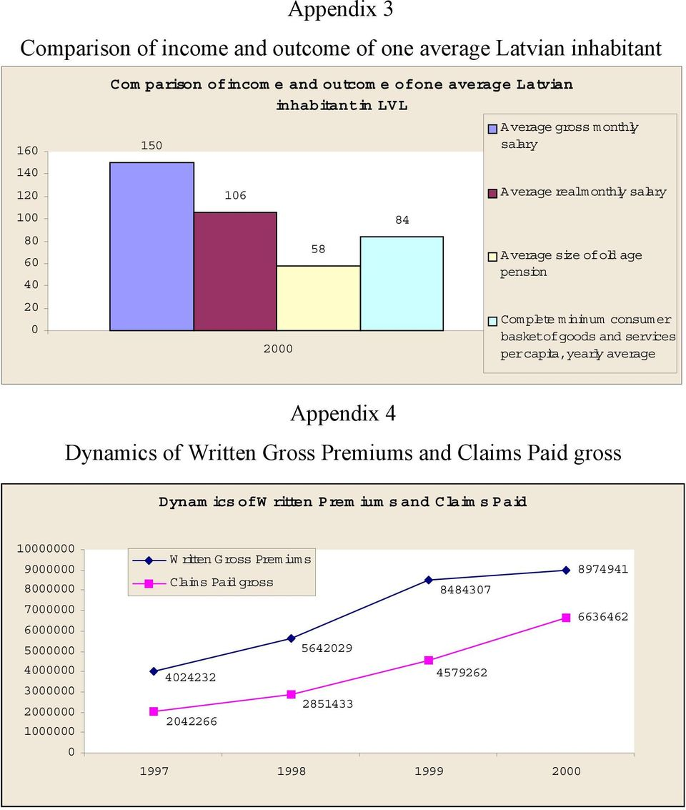services per capita,yearly average Appendix 4 Dynamics of Written Gross Premiums and Claims Paid gross Dynam ics ofw ritten Prem ium s and Claim s Paid 10000000 9000000