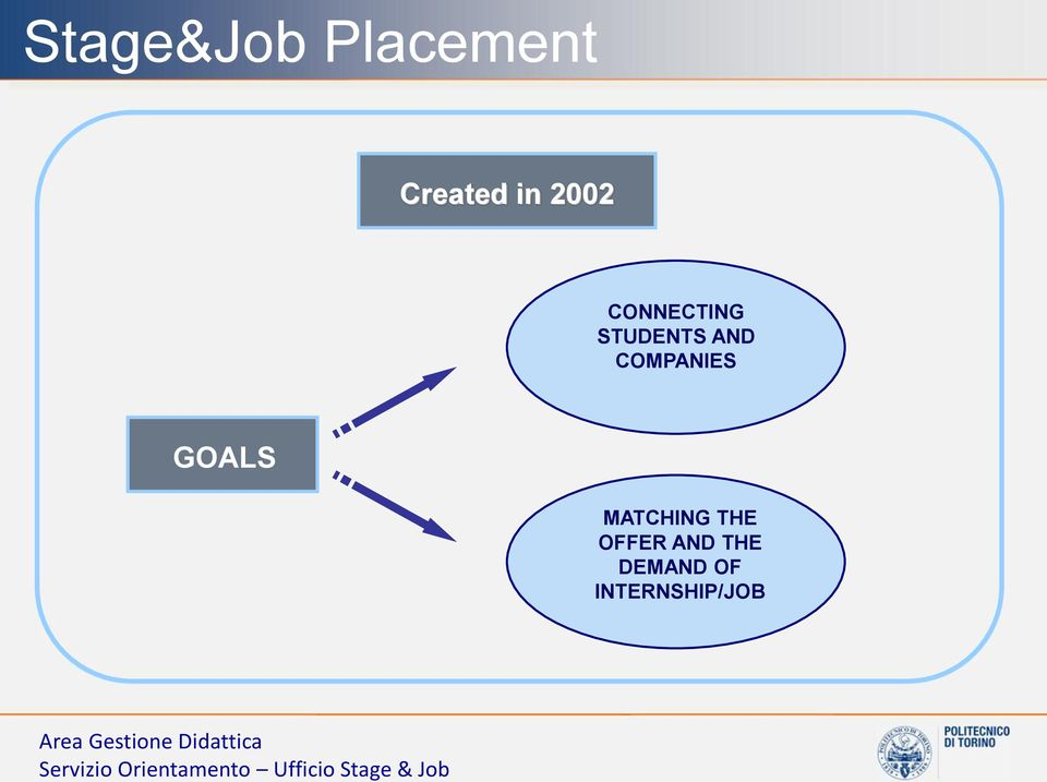 AND THE DEMAND OF INTERNSHIP/JOB Area Gestione