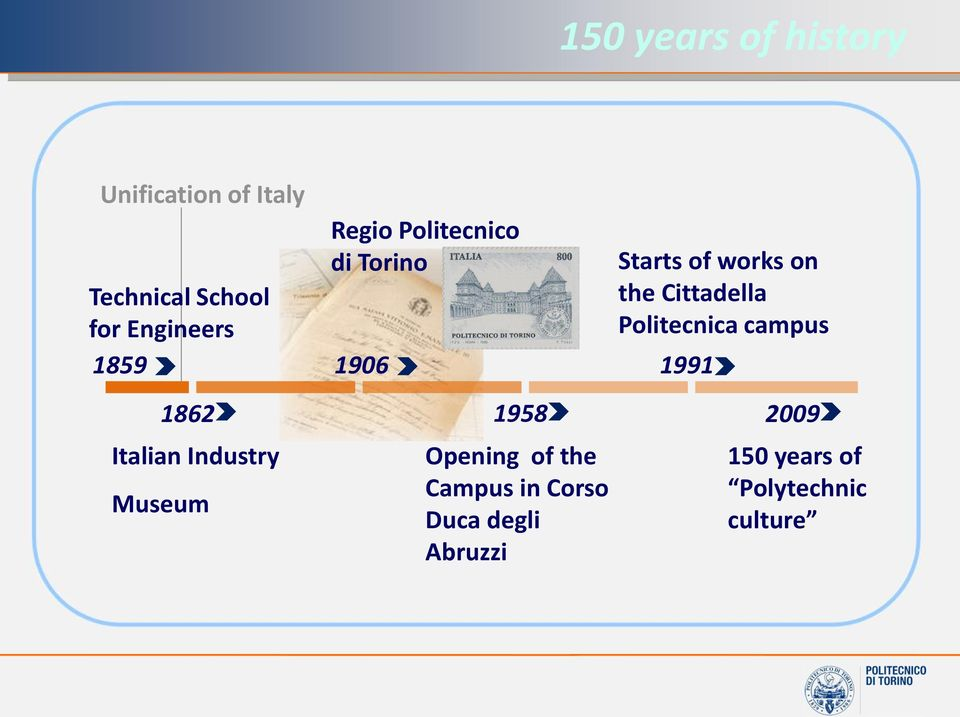 Politecnica campus 1991 1862 Italian Industry Museum 1958 Opening of the