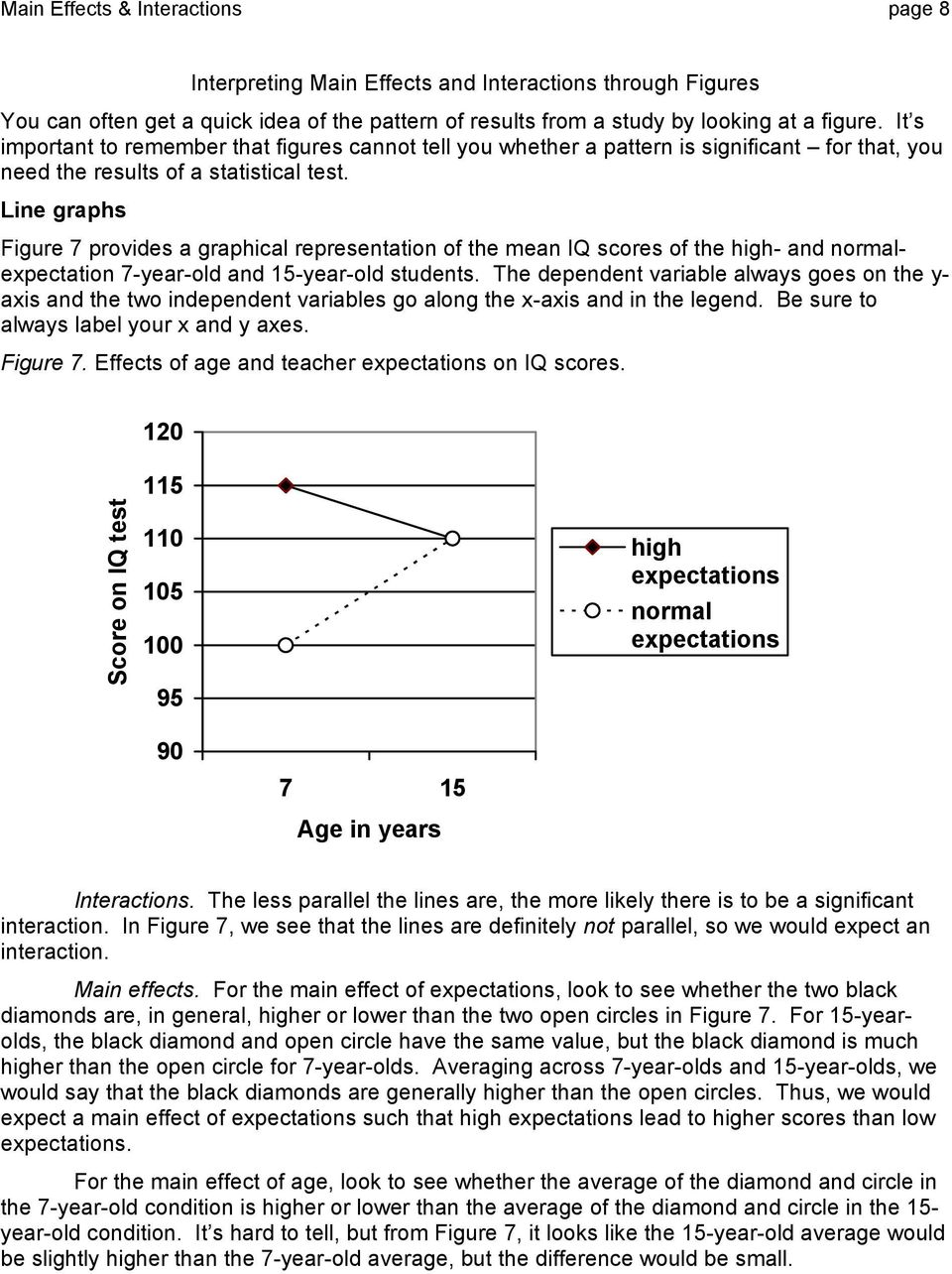 Line graphs Figure 7 provides a graphical representation of the mean IQ scores of the high- and normalexpectation 7-year-old and 15-year-old students.