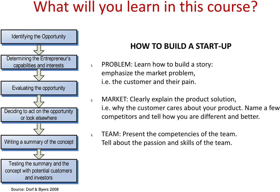 summary of the concept HOW TO BUILD A START-UP 1. PROBLEM: Learn how to build a story: emphasize the market problem, i.e. the customer and their pain. 2.